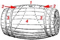 Illustration of cider barrel with compartments for hiding contraband